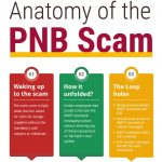 What can be done to prevent another PNB scam? A comprehensive financial crime detection system.